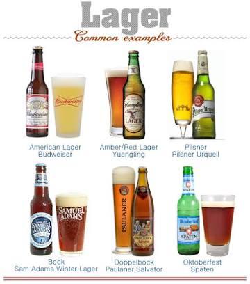 ประเภทของเบียร์ lager